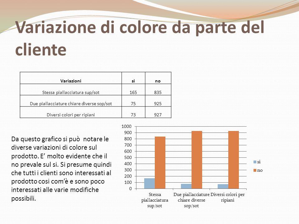 Variazione di colore da parte del cliente Variazionisino Stessa piallacciatura sup/sot165835 Due piallacciature chiare diverse sop/sot75925 Diversi colori per ripiani73927 Da questo grafico si può notare le diverse variazioni di colore sul prodotto.