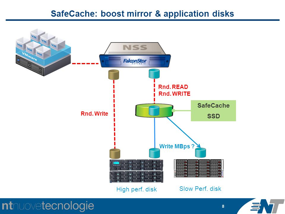 8 SafeCache: boost mirror & application disks Slow Perf. disk Write MBps ? Rnd. READ SafeCache SSD High perf. disk Rnd. Write Rnd. WRITE