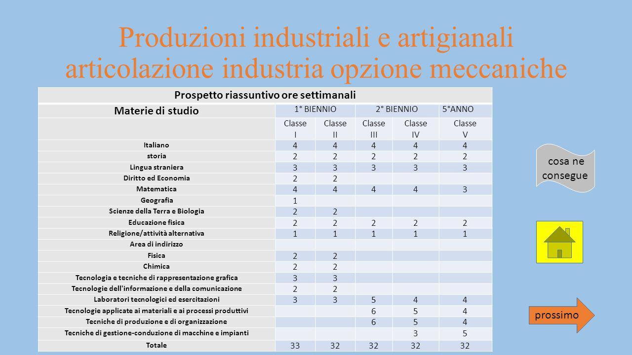 Produzioni industriali e artigianali articolazione industria opzione meccaniche Prospetto riassuntivo ore settimanali Materie di studio 1° BIENNIO2° B