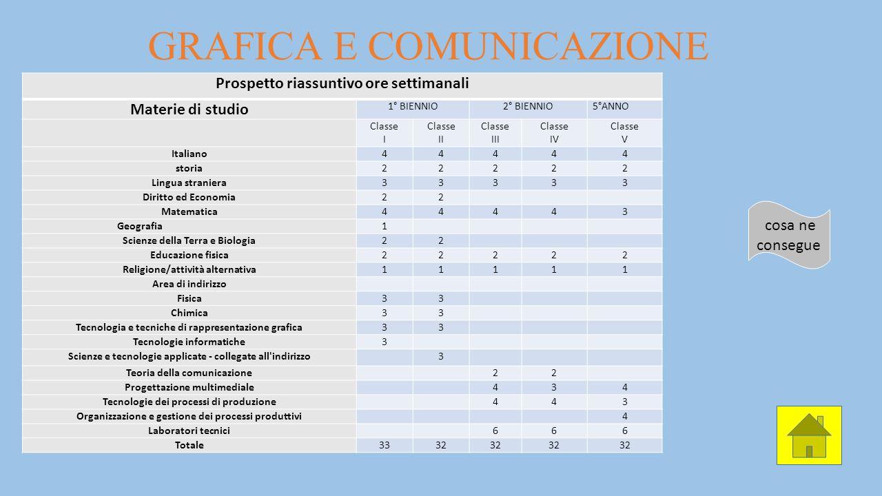 GRAFICA E COMUNICAZIONE Prospetto riassuntivo ore settimanali Materie di studio 1° BIENNIO2° BIENNIO5°ANNO Classe I Classe II Classe III Classe IV Cla