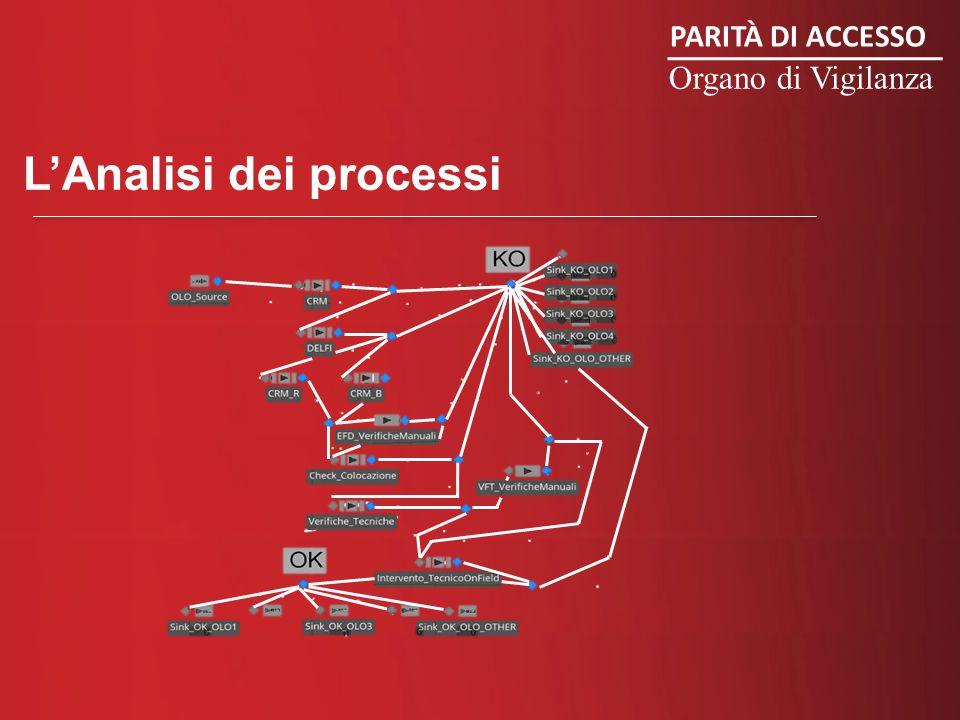 PARITÀ DI ACCESSO Organo di Vigilanza L'Analisi dei processi