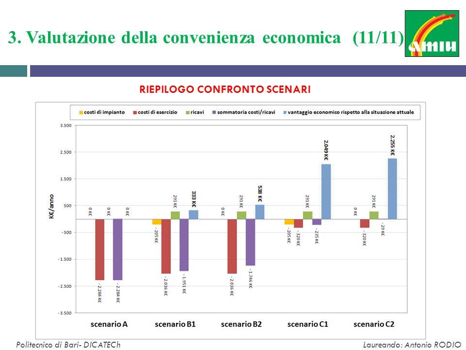 3. Valutazione della convenienza economica (11/11) Politecnico di Bari- DICATECh Laureando: Antonio RODIO RIEPILOGO CONFRONTO SCENARI