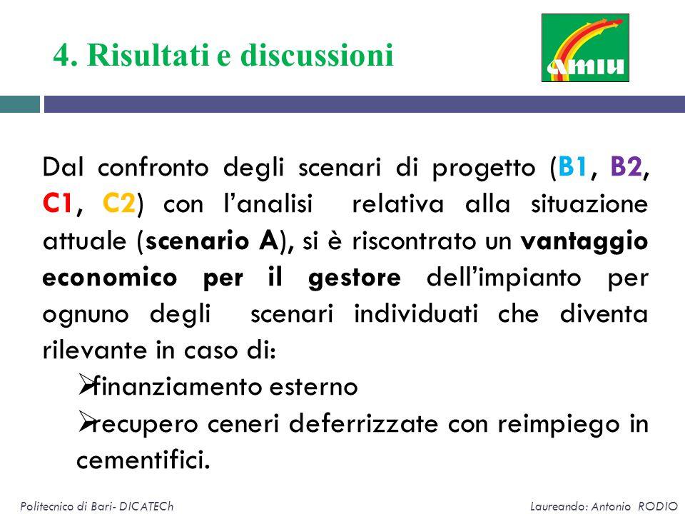 4. Risultati e discussioni Politecnico di Bari- DICATECh Laureando: Antonio RODIO Dal confronto degli scenari di progetto (B1, B2, C1, C2) con l'anali