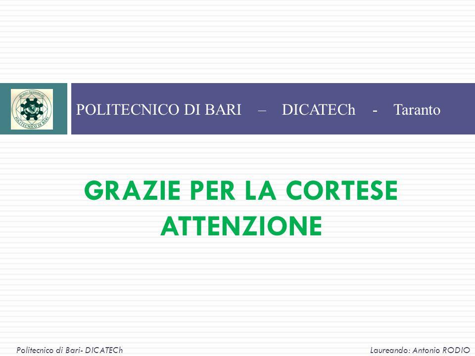 GRAZIE PER LA CORTESE ATTENZIONE POLITECNICO DI BARI – DICATECh - Taranto Politecnico di Bari- DICATECh Laureando: Antonio RODIO