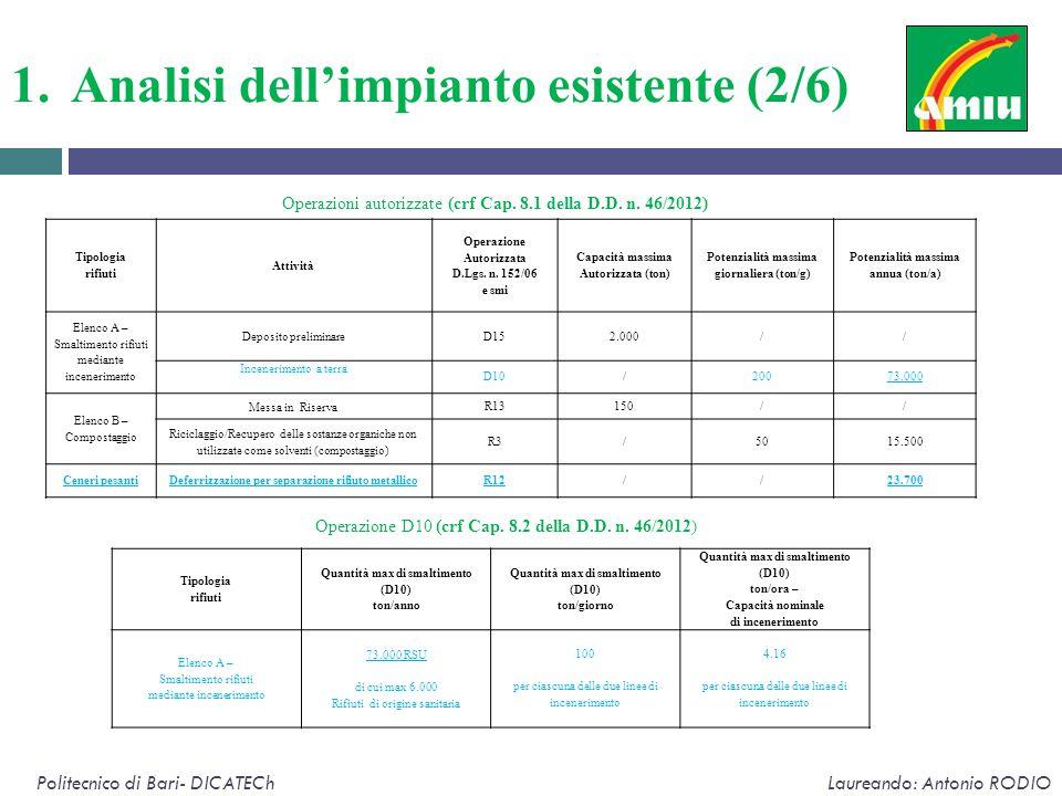 1.Analisi dell'impianto esistente (2/6) Politecnico di Bari- DICATECh Laureando: Antonio RODIO Tipologia rifiuti Attività Operazione Autorizzata D.Lgs