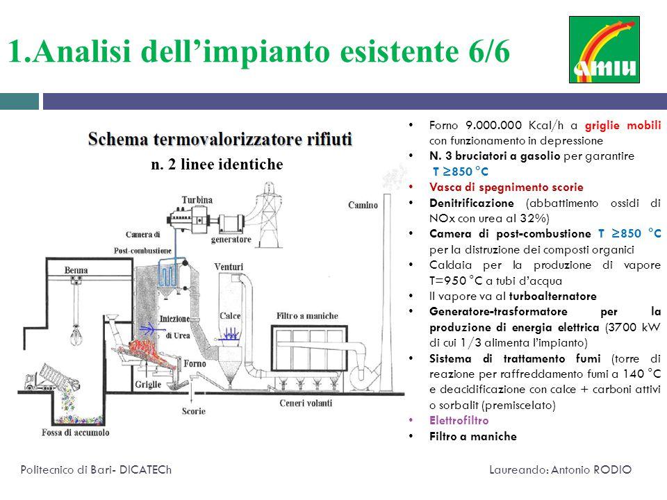 1.Analisi dell'impianto esistente 6/6 Politecnico di Bari- DICATECh Laureando: Antonio RODIO n. 2 linee identiche Forno 9.000.000 Kcal/h a griglie mob