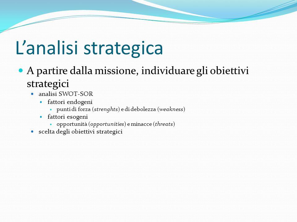 L'analisi strategica A partire dalla missione, individuare gli obiettivi strategici analisi SWOT-SOR fattori endogeni punti di forza (strenghts) e di debolezza (weakness) fattori esogeni opportunità (opportunities) e minacce (threats) scelta degli obiettivi strategici