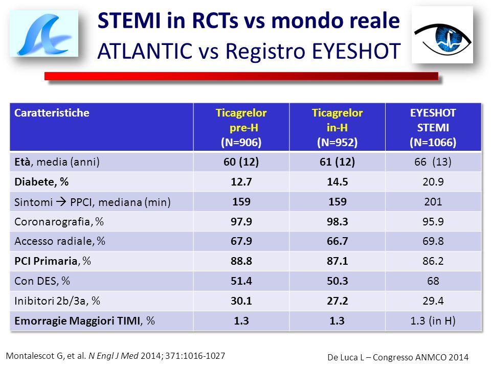 STEMI in RCTs vs mondo reale ATLANTIC vs Registro EYESHOT De Luca L – Congresso ANMCO 2014 Montalescot G, et al. N Engl J Med 2014; 371:1016-1027