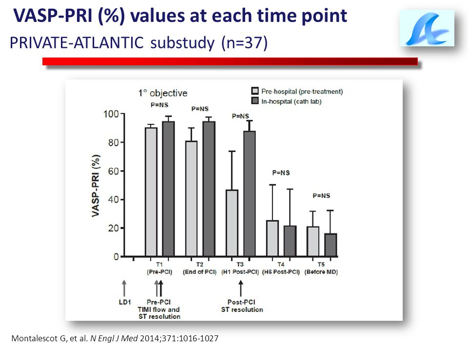 VASP-PRI (%) values at each time point PRIVATE-ATLANTIC substudy (n=37) Montalescot G, et al. N Engl J Med 2014;371:1016-1027