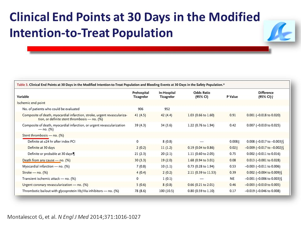 Clinical End Points at 30 Days in the Modified Intention-to-Treat Population Montalescot G, et al. N Engl J Med 2014;371:1016-1027