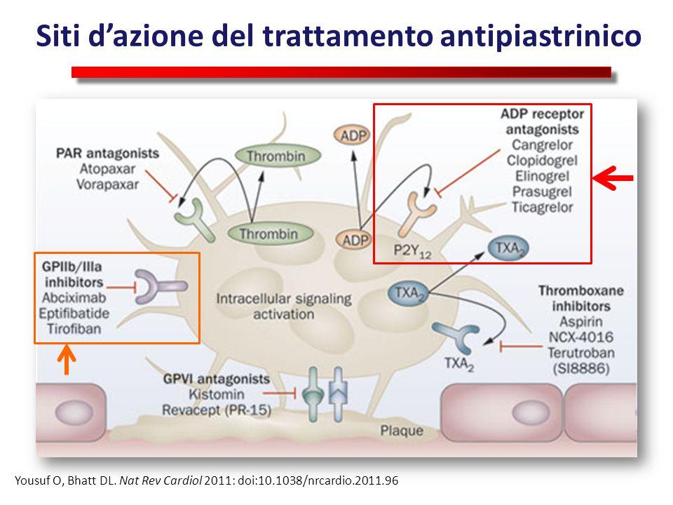 Pre-trattamento con inibitori P2Y12 nello STEMI Biodisponibilità del Clopidogrel Heestermans AACM, et al.
