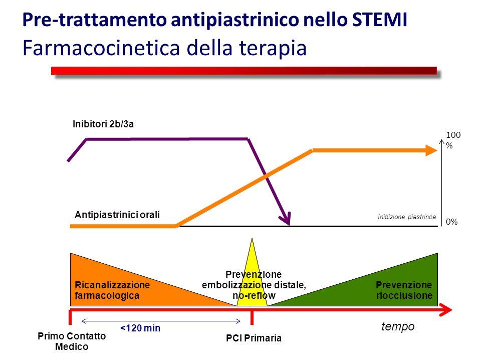 Pre-trattamento antipiastrinico nello STEMI Farmacocinetica della terapia PCI Primaria Primo Contatto Medico <120 min tempo Ricanalizzazione farmacolo