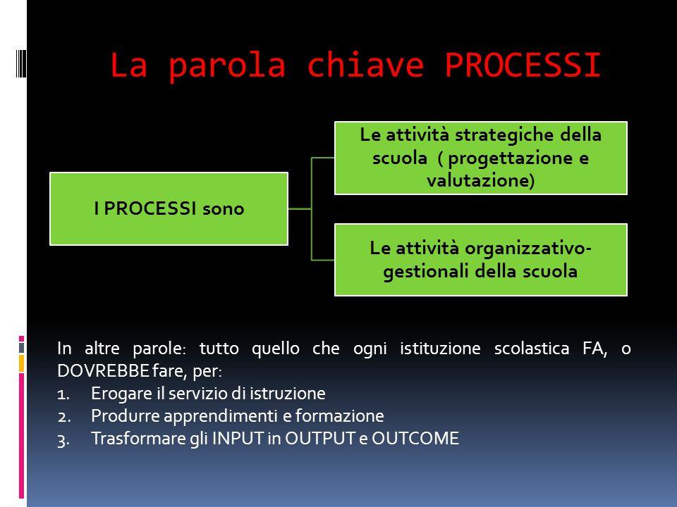 La parola chiave PROCESSI I PROCESSI sono Le attività strategiche della scuola ( progettazione e valutazione) Le attività organizzativo- gestionali de