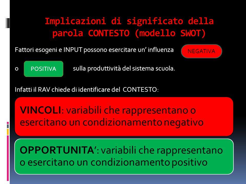 Implicazioni di significato della parola CONTESTO (modello SWOT) Fattori esogeni e INPUT possono esercitare un' influenza o sulla produttività del sis