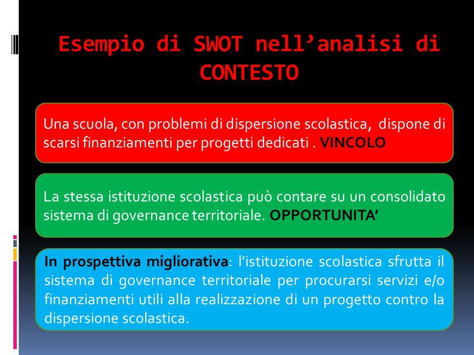 Esempio di SWOT nell'analisi di CONTESTO Una scuola, con problemi di dispersione scolastica, dispone di scarsi finanziamenti per progetti dedicati. VI