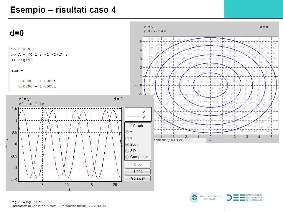 Pag.20 – Ing. R. Carli Laboratorio di Analisi dei Sistemi - Politecnico di Bari, A.A.