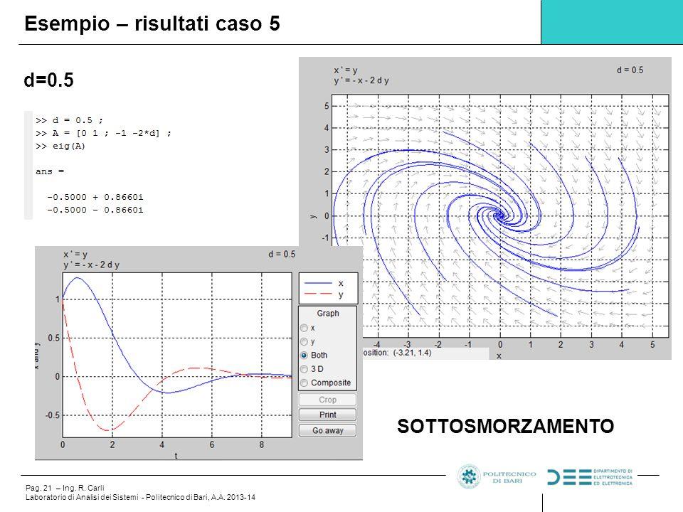 Pag.21 – Ing. R. Carli Laboratorio di Analisi dei Sistemi - Politecnico di Bari, A.A.
