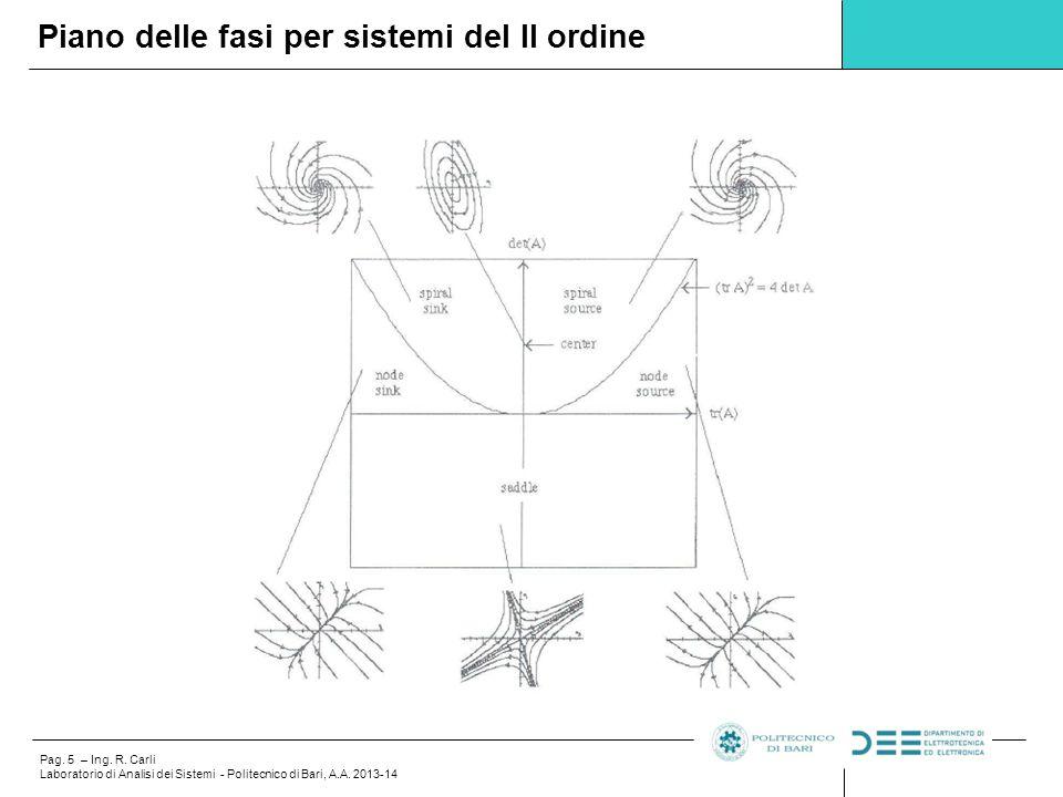 Pag.6 – Ing. R. Carli Laboratorio di Analisi dei Sistemi - Politecnico di Bari, A.A.