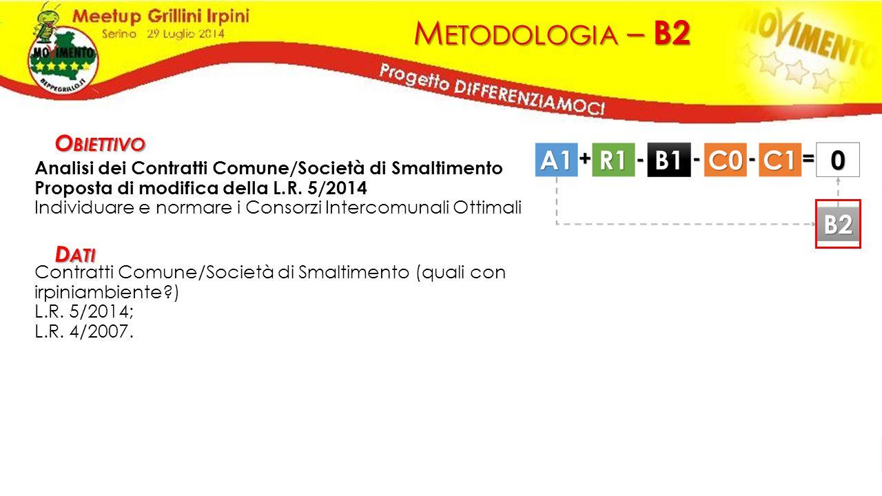 M ETODOLOGIA – B2 Analisi dei Contratti Comune/Società di Smaltimento Proposta di modifica della L.R. 5/2014 Individuare e normare i Consorzi Intercom