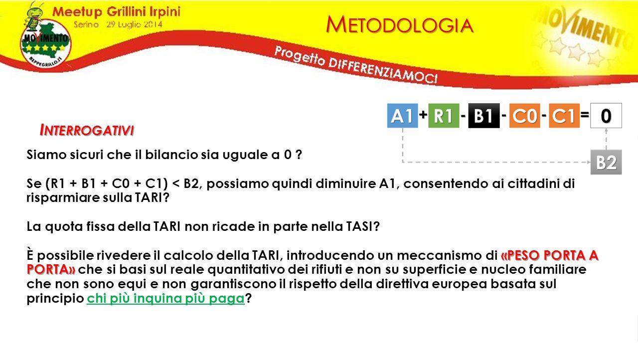 M ETODOLOGIA Siamo sicuri che il bilancio sia uguale a 0 ? Se (R1 + B1 + C0 + C1) < B2, possiamo quindi diminuire A1, consentendo ai cittadini di risp