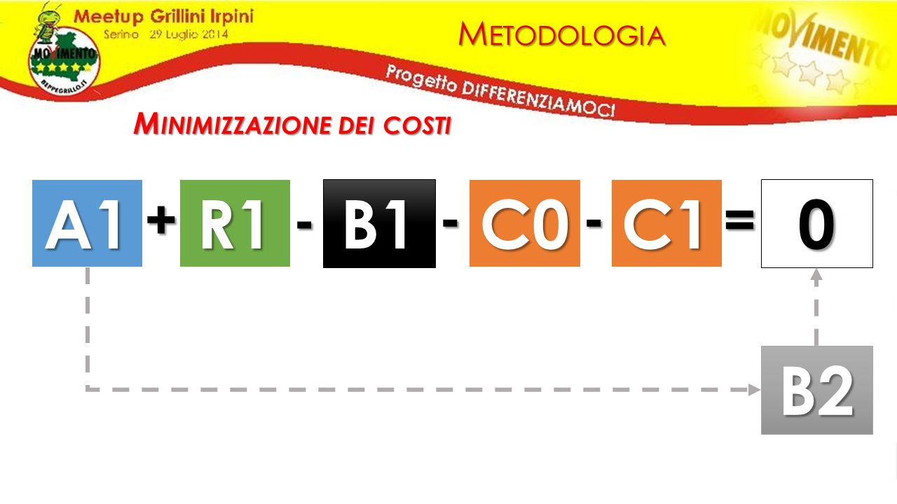 M ETODOLOGIA A1R1 B1 C0C1 0 +=---B2 M INIMIZZAZIONE DEI COSTI