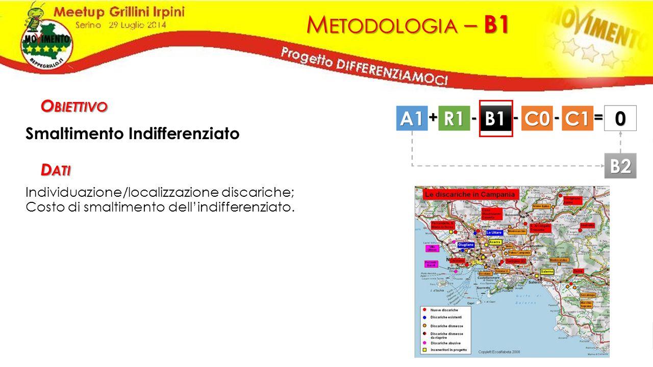 M ETODOLOGIA – B1 Smaltimento Indifferenziato Individuazione/localizzazione discariche; Costo di smaltimento dell'indifferenziato. O BIETTIVO D ATI