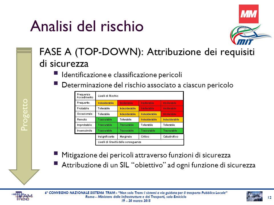 Analisi del rischio FASE A (TOP-DOWN): Attribuzione dei requisiti di sicurezza  Identificazione e classificazione pericoli  Determinazione del risch