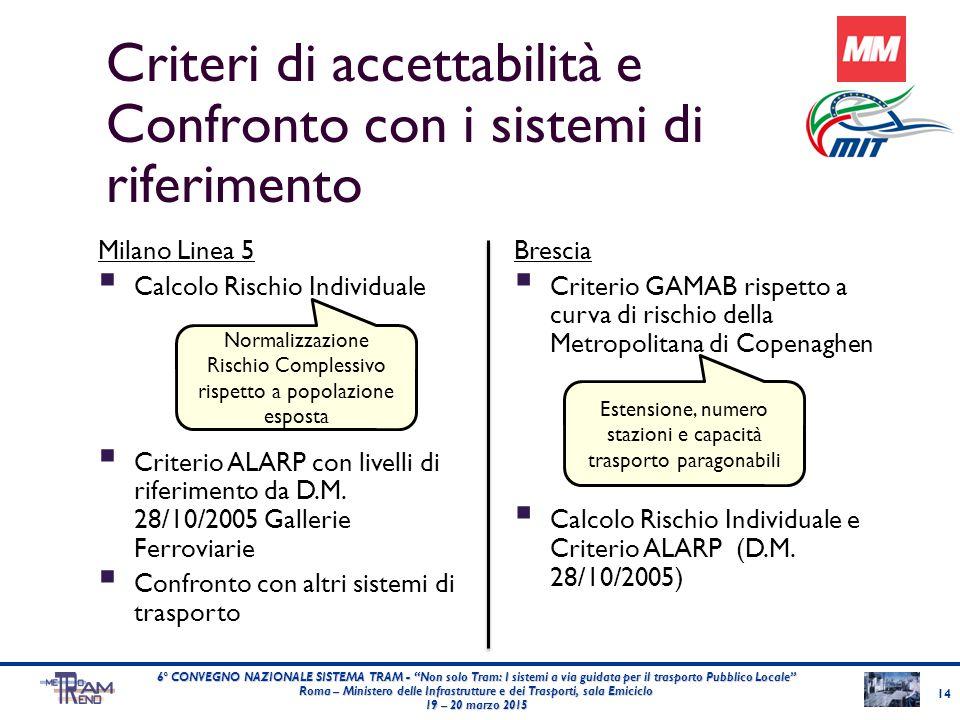 """Criteri di accettabilità e Confronto con i sistemi di riferimento 14 6° CONVEGNO NAZIONALE SISTEMA TRAM - """"Non solo Tram: I sistemi a via guidata per"""