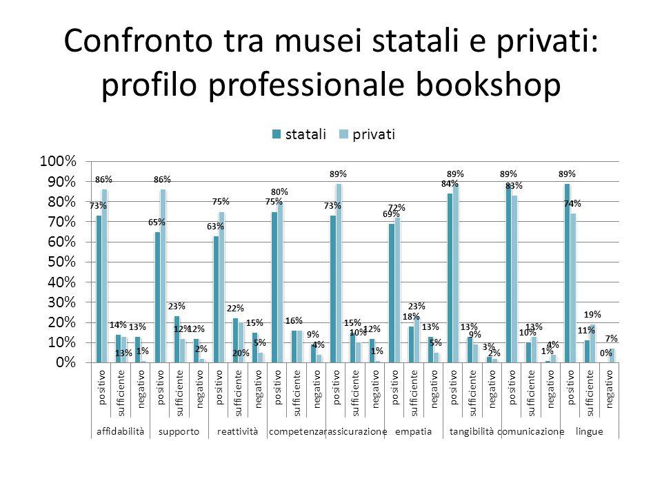 Confronto tra musei statali e privati: profilo professionale bookshop