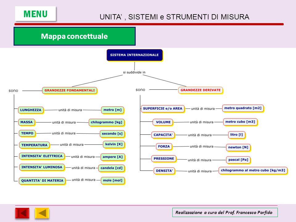 MENU UNITA', SISTEMI e STRUMENTI DI MISURA Realizzazione a cura del Prof. Francesco Porfido Mappa concettuale sono