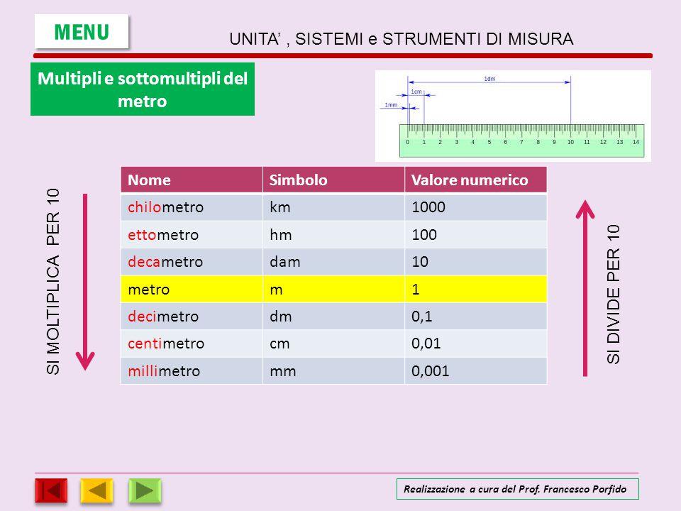 NomeSimboloValore numerico chilometrokm1000 ettometrohm100 decametrodam10 metrom1 decimetrodm0,1 centimetrocm0,01 millimetromm0,001 S I M O L T I P L
