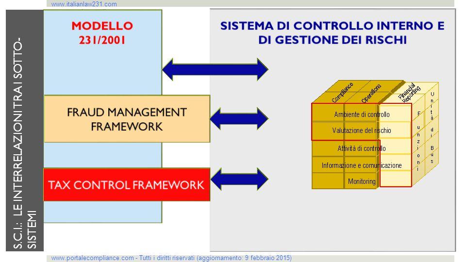 www.italianlaw231.com www.portalecompliance.com S.C.I.: LE INTERRELAZIONI TRA I SOTTO- SISTEMI www.portalecompliance.com - Tutti i diritti riservati (