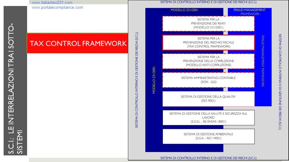 www.italianlaw231.com www.portalecompliance.com S.C.I.: LE INTERRELAZIONI TRA I SOTTO- SISTEMI