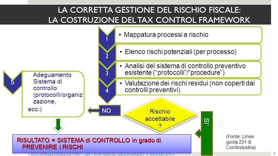 LA CORRETTA GESTIONE DEL RISCHIO FISCALE: LA COSTRUZIONE DEL TAX CONTROL FRAMEWORK 8 1 Mappatura processi a rischio 2 Elenco rischi potenziali (per pr