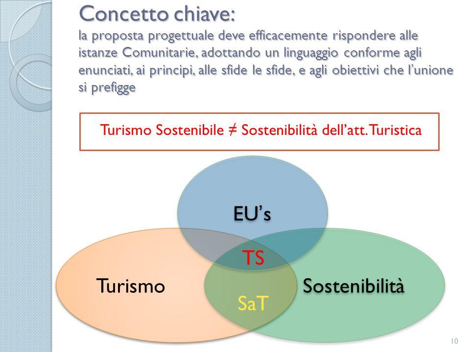Turismo Sostenibile ≠ Sostenibilità dell'att. Turistica Concetto chiave: la proposta progettuale deve efficacemente rispondere alle istanze Comunitari