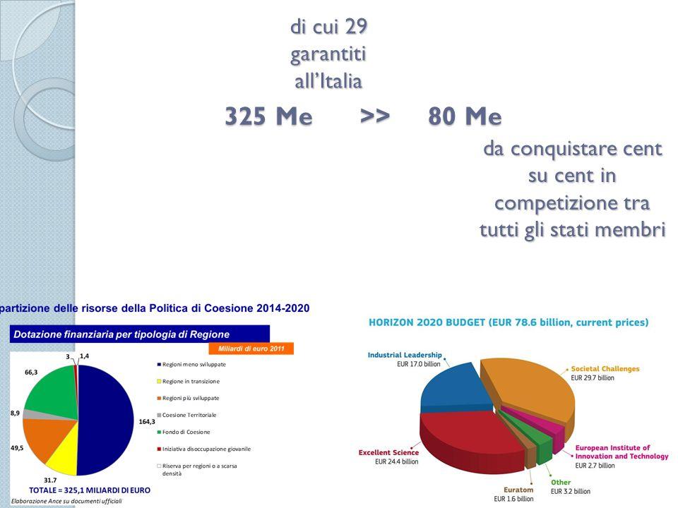 325 Me >> 80 Me 25 di cui 29 garantiti all'Italia da conquistare cent su cent in competizione tra tutti gli stati membri