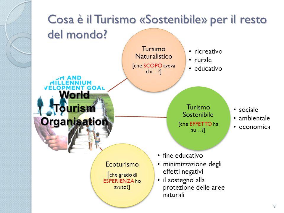 Cosa è il Turismo «Sostenibile» per il resto del mondo? 9 Tursimo Naturalistico [che SCOPO aveva chi…?] ricreativo rurale educativo Turismo Sostenibil