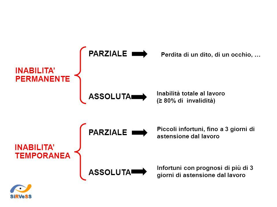 INABILITA' PERMANENTE PARZIALE ASSOLUTA INABILITA' TEMPORANEA PARZIALE ASSOLUTA Perdita di un dito, di un occhio, … Inabilità totale al lavoro (≥ 80%