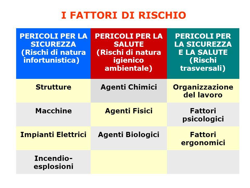 I FATTORI DI RISCHIO PERICOLI PER LA SICUREZZA (Rischi di natura infortunistica) PERICOLI PER LA SALUTE (Rischi di natura igienico ambientale) PERICOL