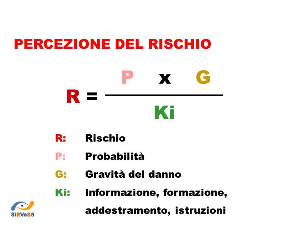 PERCEZIONE DEL RISCHIO R: Rischio P: Probabilità G: Gravità del danno Ki: Informazione, formazione, addestramento, istruzioni P x G Ki R =R = SiRVeSS