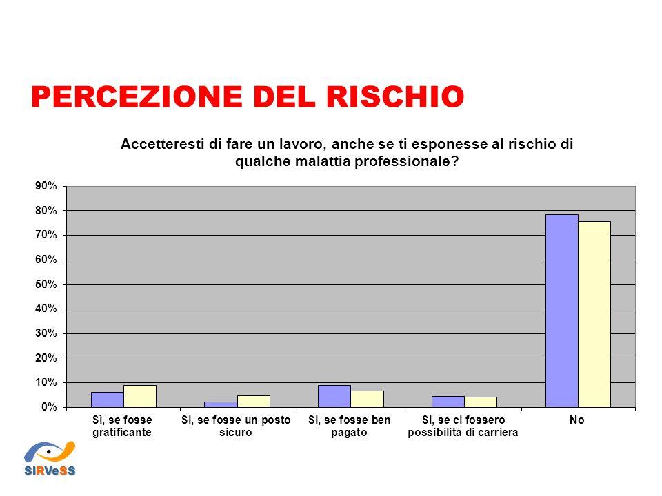 PERCEZIONE DEL RISCHIO SiRVeSS