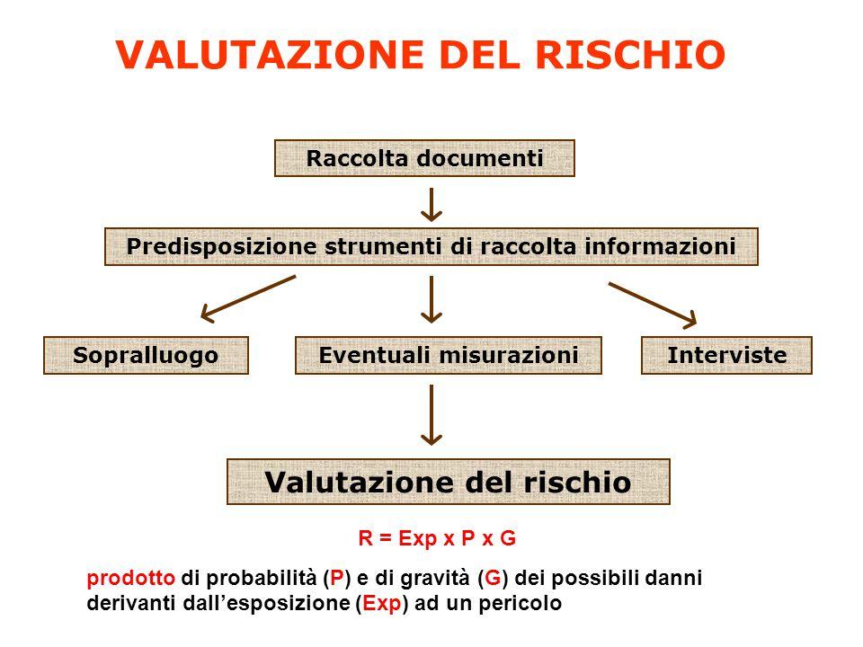 VALUTAZIONE DEL RISCHIO Raccolta documenti Predisposizione strumenti di raccolta informazioni SopralluogoEventuali misurazioniInterviste Valutazione d