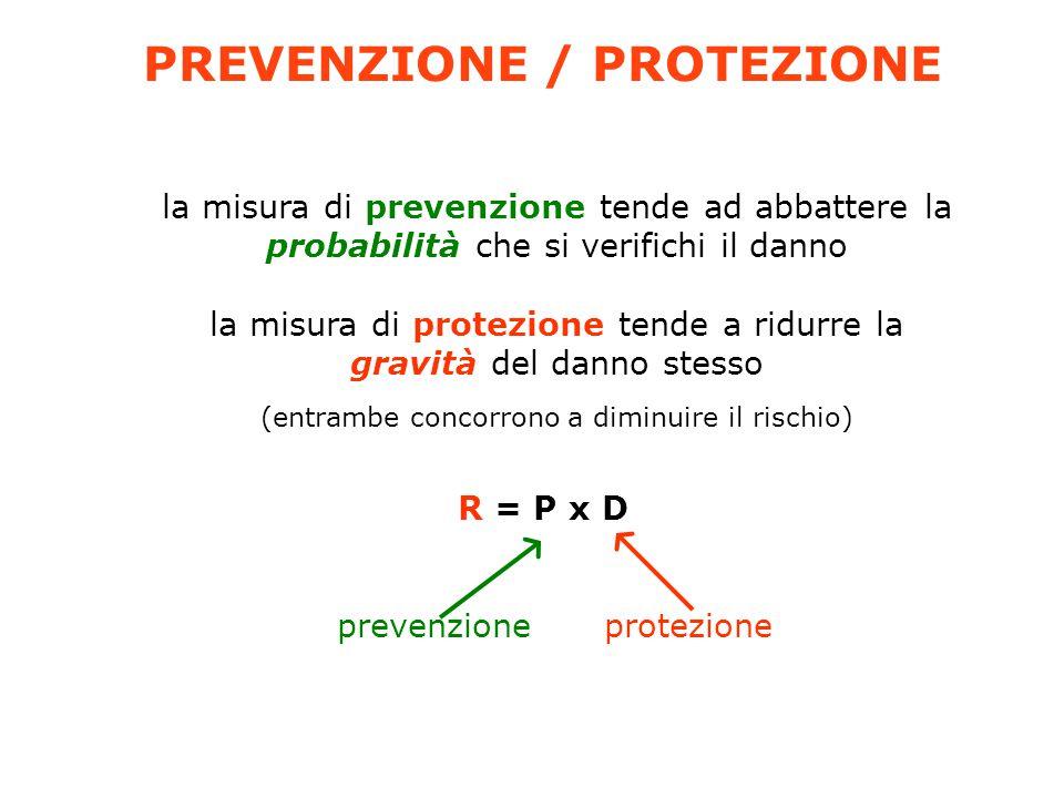 PREVENZIONE / PROTEZIONE la misura di prevenzione tende ad abbattere la probabilità che si verifichi il danno la misura di protezione tende a ridurre