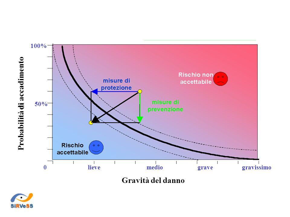 0 50% 100% gravissimogravemediolieve Gravità del danno di Probabilità di accadimento SiRVeSS