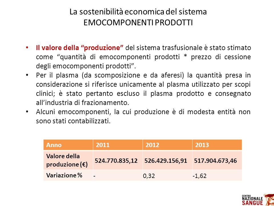 Il valore della produzione del sistema trasfusionale è stato stimato come quantità di emocomponenti prodotti * prezzo di cessione degli emocomponenti prodotti .