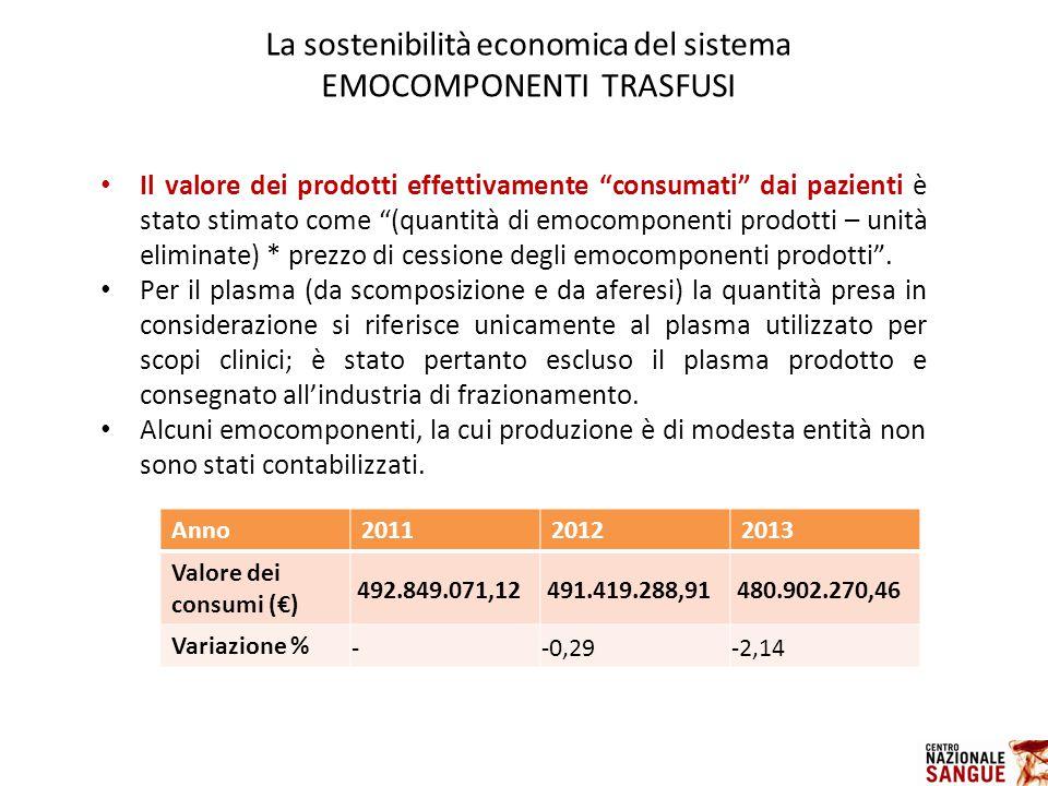 Il valore dei prodotti effettivamente consumati dai pazienti è stato stimato come (quantità di emocomponenti prodotti – unità eliminate) * prezzo di cessione degli emocomponenti prodotti .