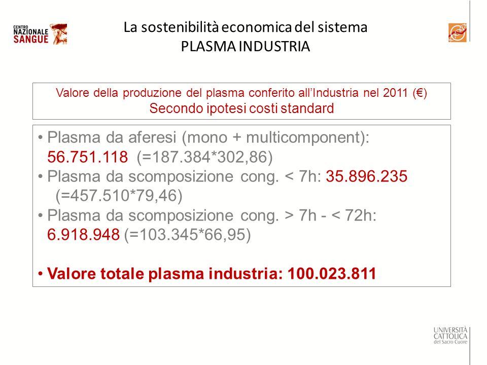 Valore della produzione del plasma conferito all'Industria nel 2011 (€) Secondo ipotesi costi standard Plasma da aferesi (mono + multicomponent): 56.751.118 (=187.384*302,86) Plasma da scomposizione cong.