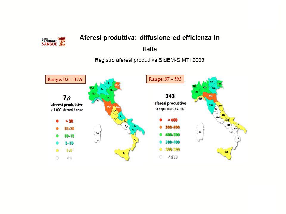Range: 0.6 – 17.9 Range: 97 – 593 Aferesi produttiva: diffusione ed efficienza in Italia Registro aferesi produttiva SIdEM-SIMTI 2009