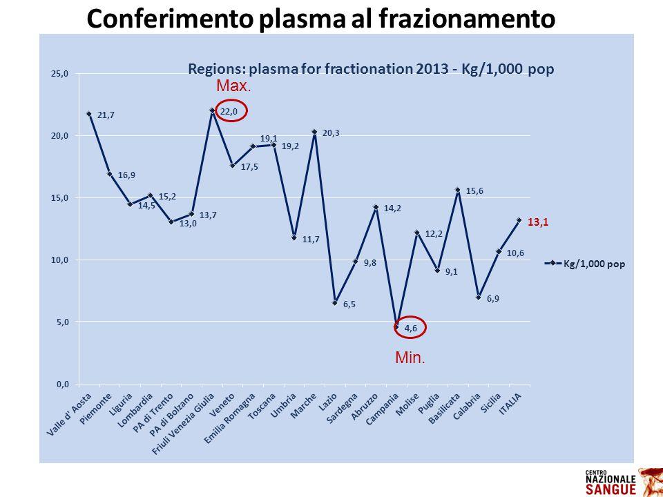IL CONTROLLO STATISTICO DI PROCESSO 21,7 16,9 14,5 15,2 13,0 13,7 17,5 19,1 19,2 11,7 20,3 6,5 9,8 14,2 4,6 12,2 9,1 15,6 6,9 10,6 13,1 0,0 5,0 10,0 15,0 20,0 Kg/1,000 pop Max.