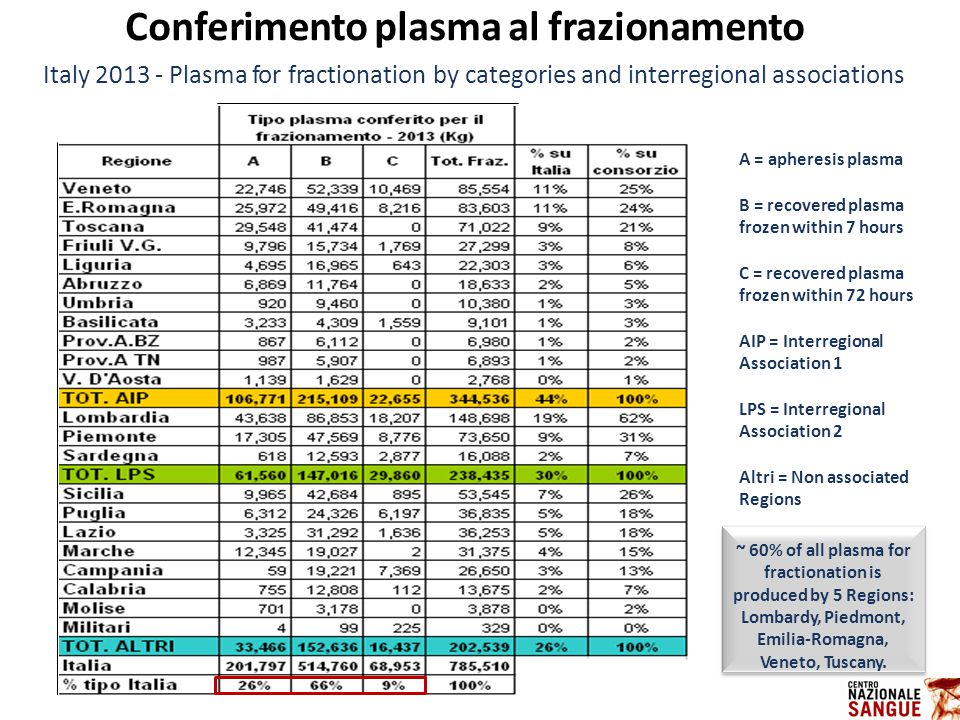 IL CONTROLLO STATISTICO DI PROCESSO Italy 2013 - Plasma for fractionation by categories and interregional associations A = apheresis plasma B = recove